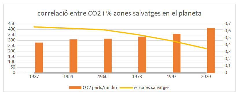 Correlacio CO2 i zones salvatges